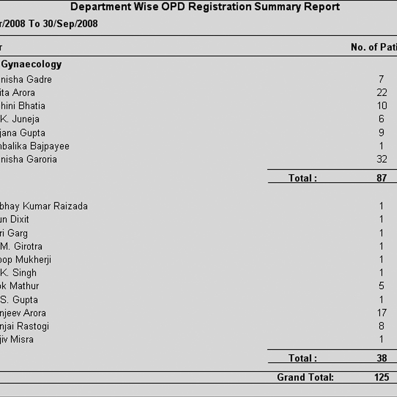 Department wise OPD Registrations